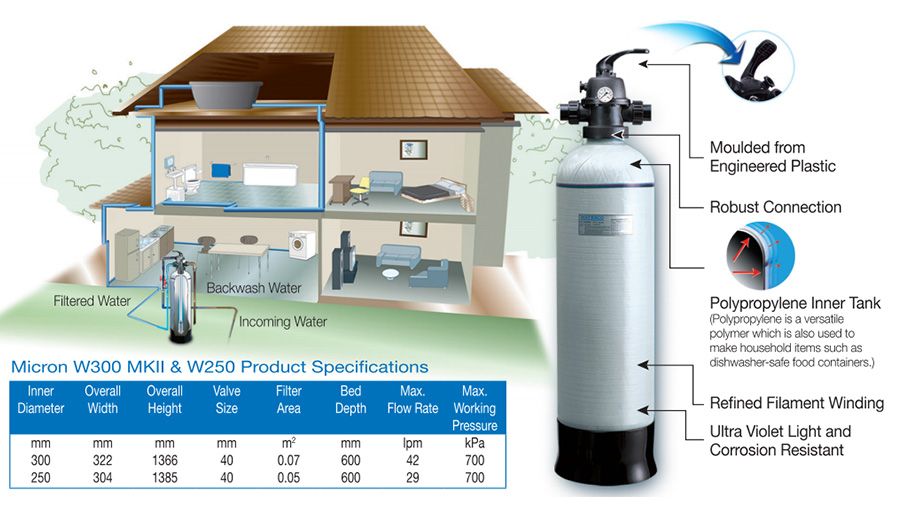 Best bargain price Waterco W250 water filter | URBANEZ